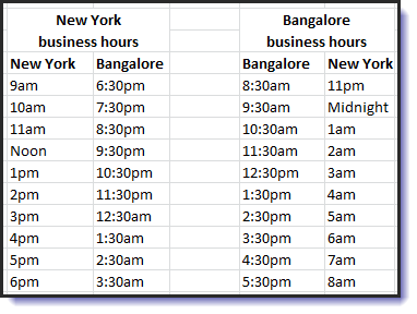 New York business hours vs. Bangalore business hours.